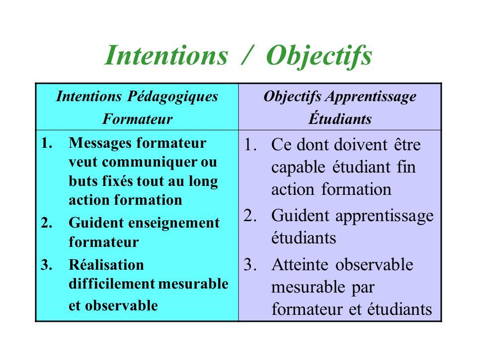 Intentions / Objectifs Intentions Pédagogiques Formateur Objectifs Apprentissage Étudiants 1.Messages formateur veut communiquer ou buts fixés tout au