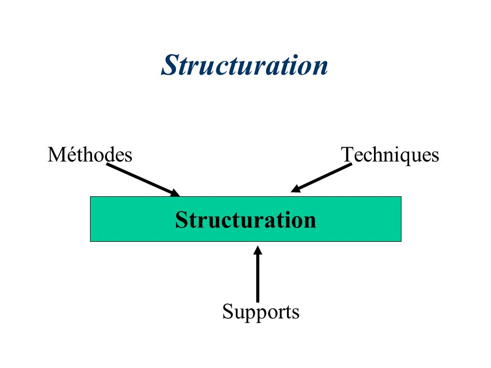 Structuration Méthodes Techniques Supports Structuration