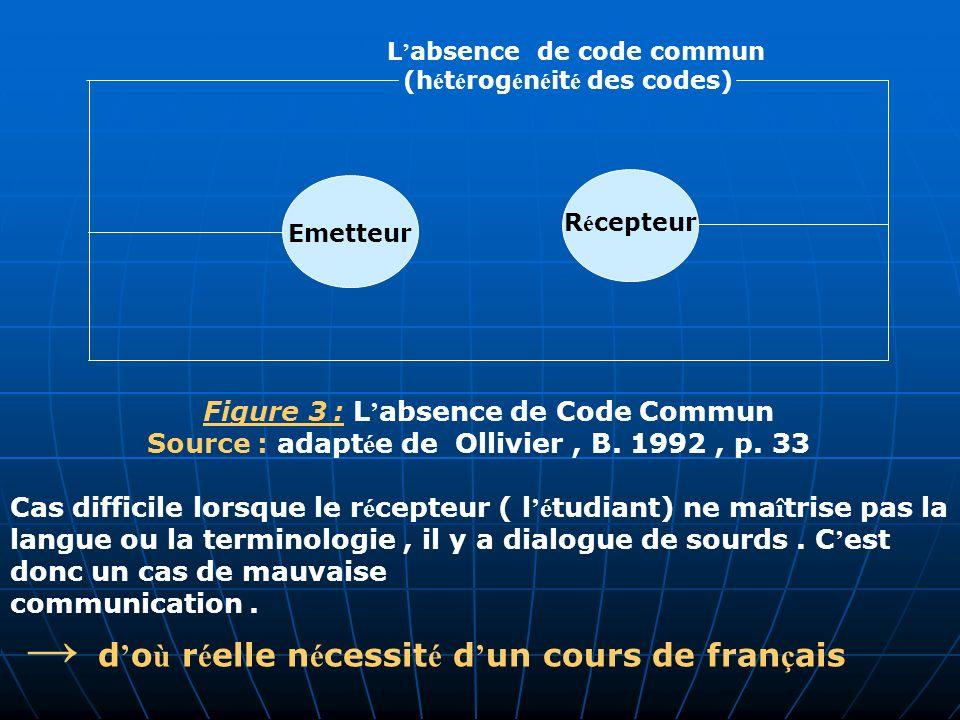 d o ù r é elle n é cessit é d un cours de fran ç ais Figure 3 : L absence de Code Commun Source : adapt é e de Ollivier, B. 1992, p. 33 Cas difficile