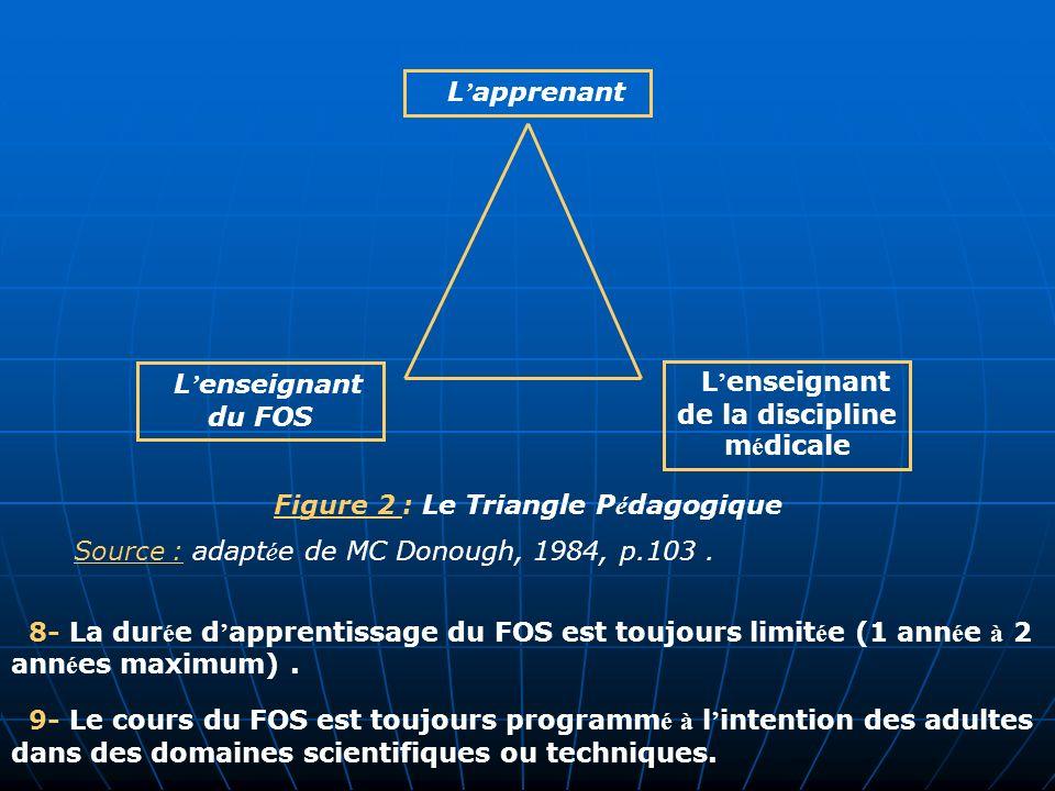 8- La dur é e d apprentissage du FOS est toujours limit é e (1 ann é e à 2 ann é es maximum). 9- Le cours du FOS est toujours programm é à l intention