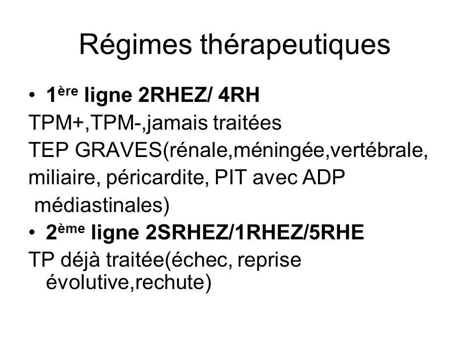 Régimes thérapeutiques 1 ère ligne 2RHEZ/ 4RH TPM+,TPM-,jamais traitées TEP GRAVES(rénale,méningée,vertébrale, miliaire, péricardite, PIT avec ADP méd