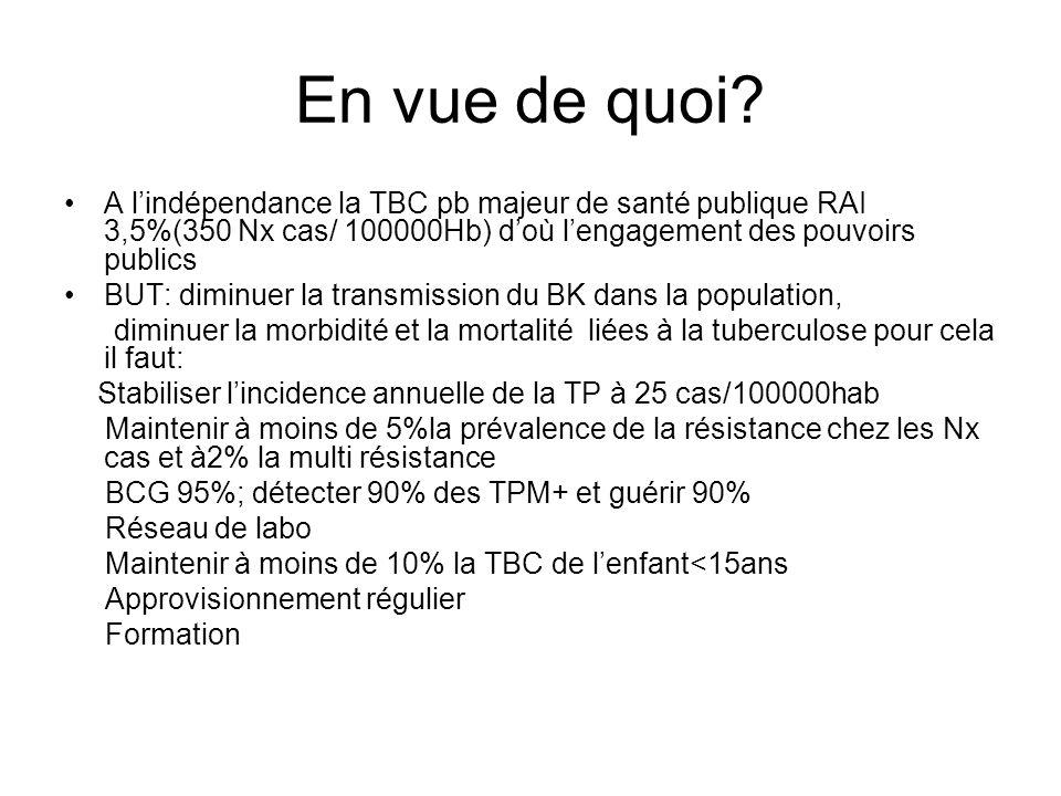 En vue de quoi? A lindépendance la TBC pb majeur de santé publique RAI 3,5%(350 Nx cas/ 100000Hb) doù lengagement des pouvoirs publics BUT: diminuer l