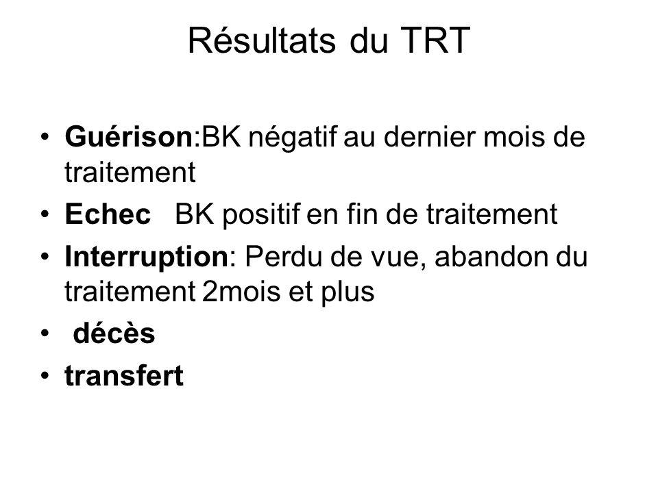 Résultats du TRT Guérison:BK négatif au dernier mois de traitement Echec BK positif en fin de traitement Interruption: Perdu de vue, abandon du traite