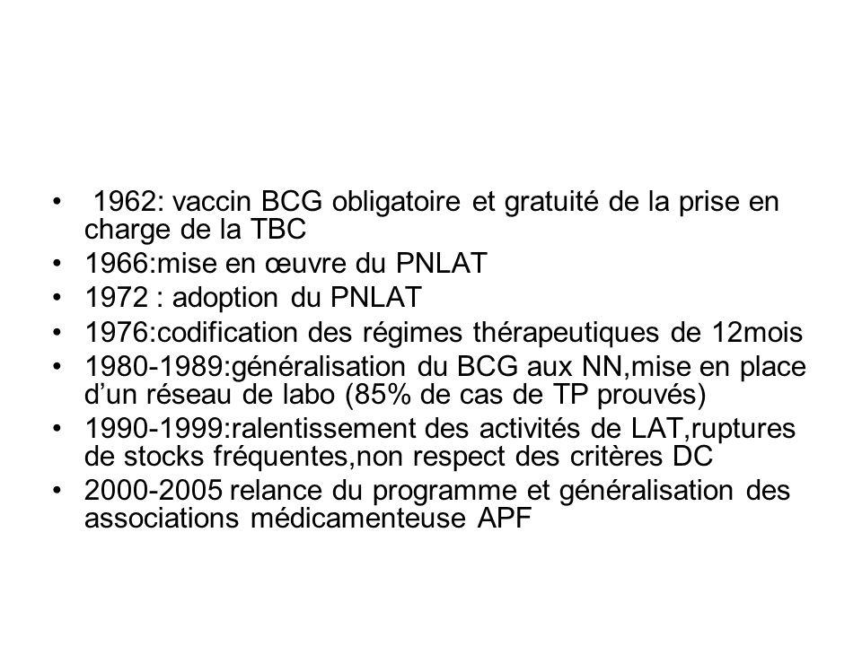 1962: vaccin BCG obligatoire et gratuité de la prise en charge de la TBC 1966:mise en œuvre du PNLAT 1972 : adoption du PNLAT 1976:codification des ré