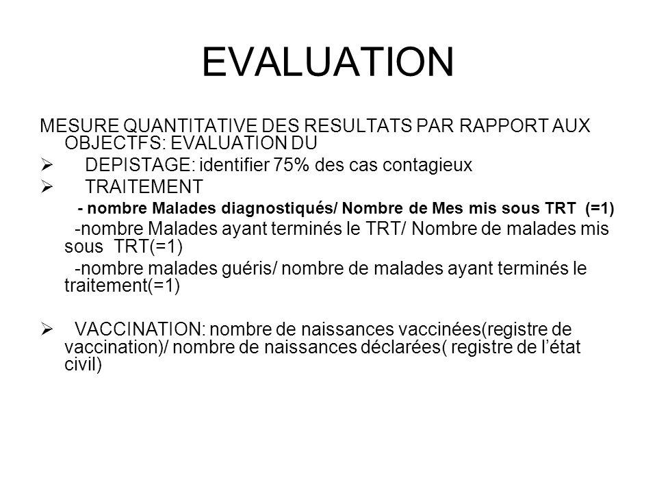 EVALUATION MESURE QUANTITATIVE DES RESULTATS PAR RAPPORT AUX OBJECTFS: EVALUATION DU DEPISTAGE: identifier 75% des cas contagieux TRAITEMENT - nombre