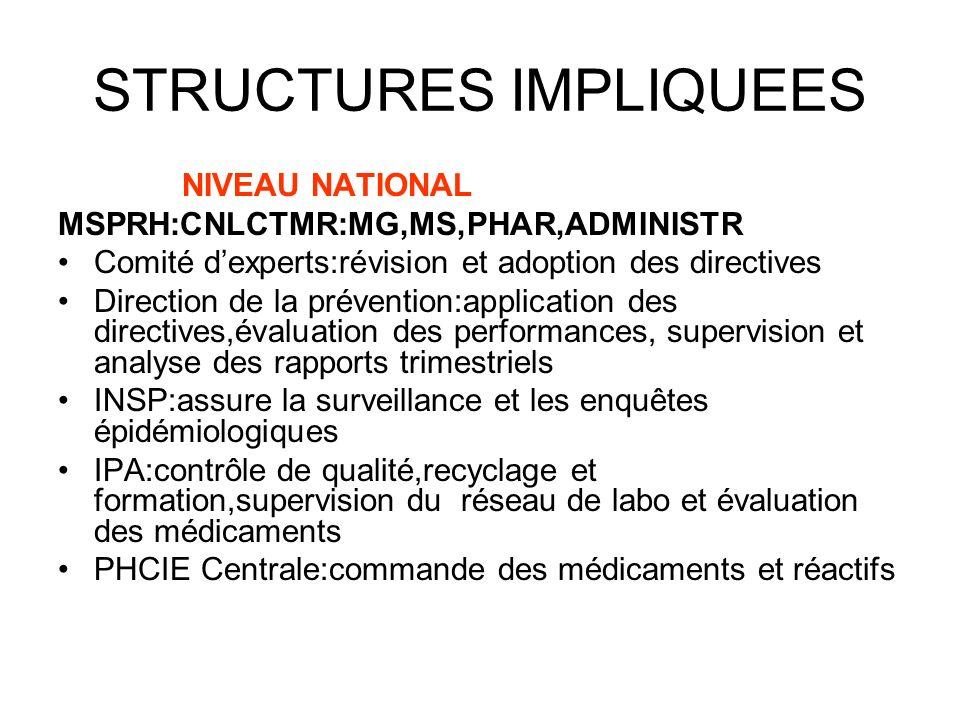 STRUCTURES IMPLIQUEES NIVEAU NATIONAL MSPRH:CNLCTMR:MG,MS,PHAR,ADMINISTR Comité dexperts:révision et adoption des directives Direction de la préventio