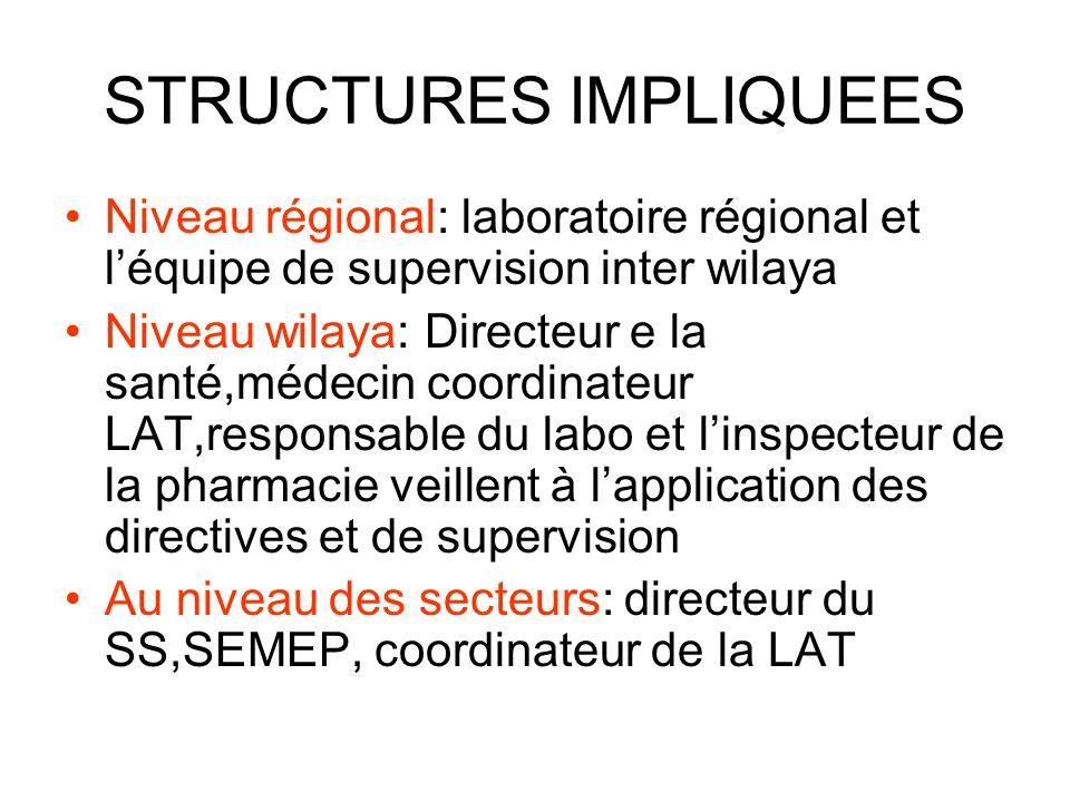 STRUCTURES IMPLIQUEES Niveau régional: laboratoire régional et léquipe de supervision inter wilaya Niveau wilaya: Directeur e la santé,médecin coordin