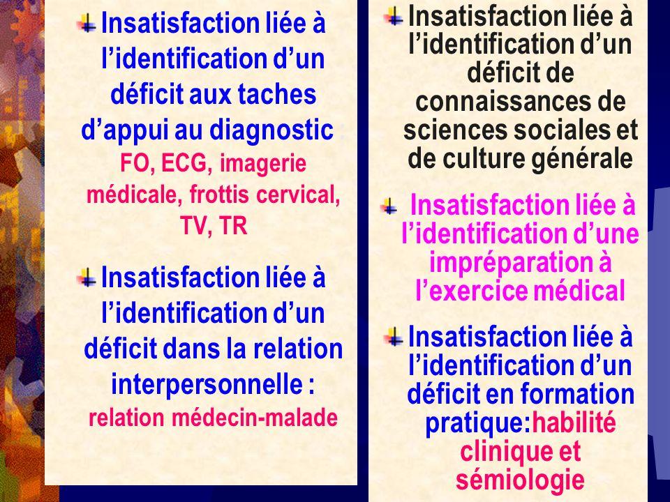 Insatisfaction liée à lidentification dun déficit aux taches dappui au diagnostic : FO, ECG, imagerie médicale, frottis cervical, TV, TR Insatisfactio
