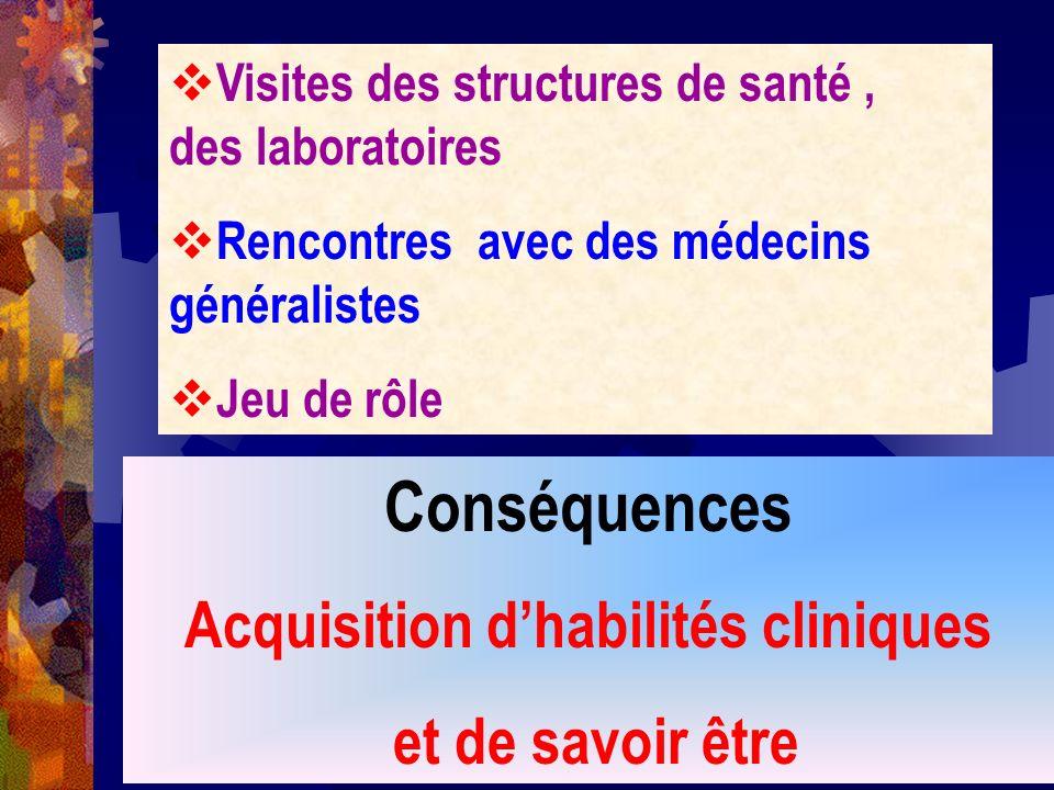 Visites des structures de santé, des laboratoires Rencontres avec des médecins généralistes Jeu de rôle Conséquences Acquisition dhabilités cliniques