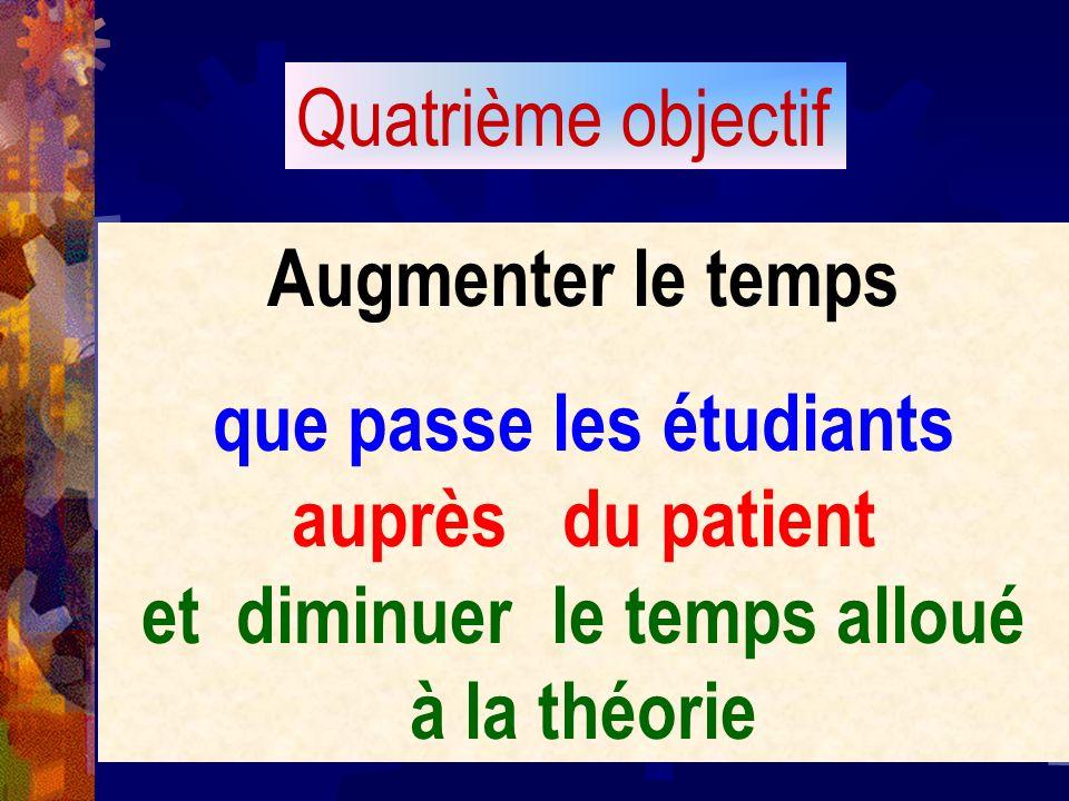 Augmenter le temps que passe les étudiants auprès du patient et diminuer le temps alloué à la théorie Quatrième objectif