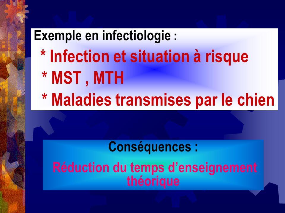 Conséquences : Réduction du temps denseignement théorique Exemple en infectiologie : * Infection et situation à risque * MST, MTH * Maladies transmise