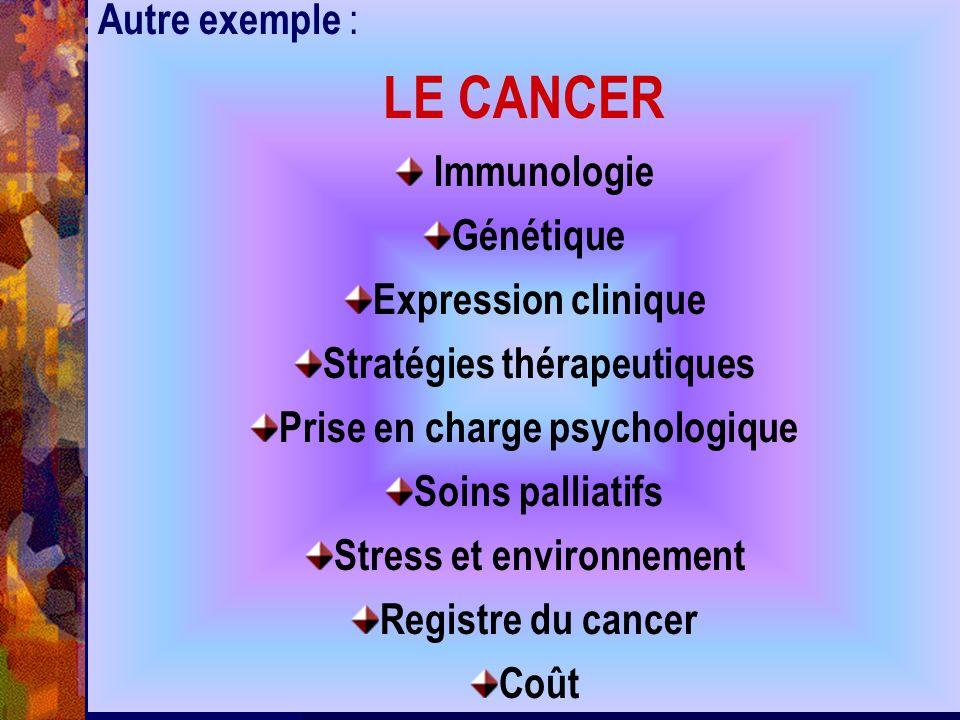 Autre exemple : LE CANCER Immunologie Génétique Expression clinique Stratégies thérapeutiques Prise en charge psychologique Soins palliatifs Stress et