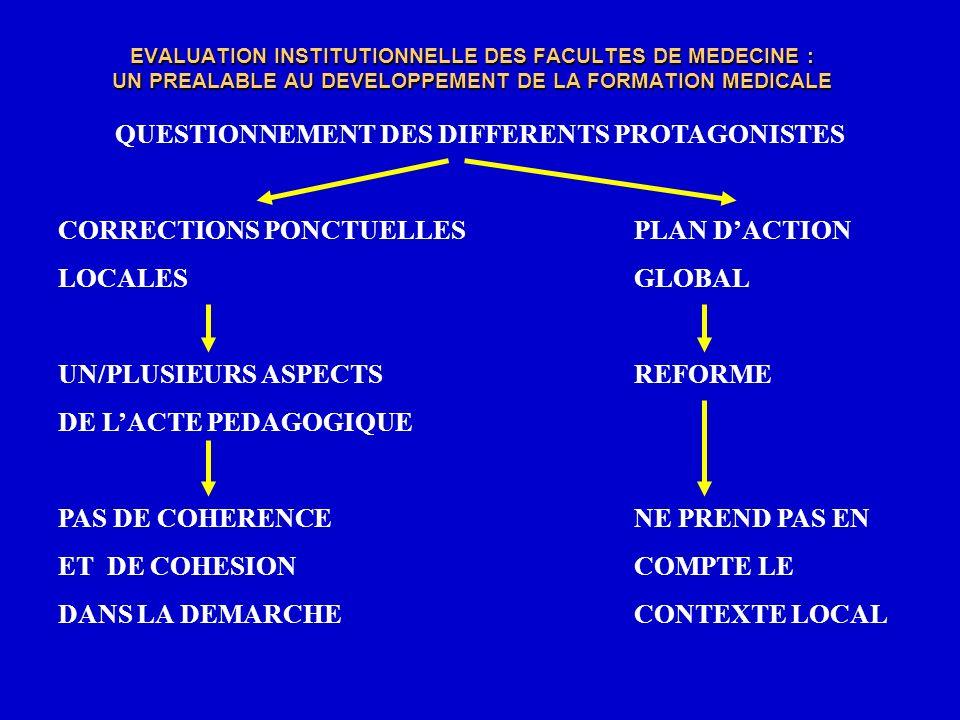 EVALUATION INSTITUTIONNELLE DES FACULTES DE MEDECINE : UN PREALABLE AU DEVELOPPEMENT DE LA FORMATION MEDICALE TOUT PROCESSUS DEVALUATION EST - ASSIMILE A : CONTROLE, SANCTION - ENTOURE DE : MEFIANCE, CONTESTATION, PREJUGES NEGATIFS (HIERARCHISATION DES RESULTATS ET DES INDIVIDUS) LAUTO-EVALUATION INSTITUTIONNELLE DOIT ETRE - DEDRAMATISEE, DEBARRASSEE DE TOUTE ENIGME ET CLAIREMENT ENNONCEE - CONTINUE : SAMELIORER POUR EVOLUER EN MAITRISANT LES MUTATIONS UN PREALABLE AUX CHANGEMENTS