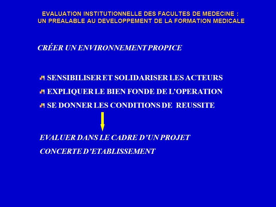 EVALUATION INSTITUTIONNELLE DES FACULTES DE MEDECINE : UN PREALABLE AU DEVELOPPEMENT DE LA FORMATION MEDICALE DEMARCHE INTEGREE AU FONCTIONNEMENT PEDAGOGIQUE ET ADMINISTRATIF PARTICIPATION ET CONCERTATION DES ACTEURS CONCERNES DEFINITION DES OBJECTIFS INSTITUTIONNELS LOCAUX IDENTIFICATION ET PERTINENCE DES INDICATEURS ET DES CRITERES DEVALUTION VERIFICATION DE LATTEINTE DES OBJECTIFS CULTURE DE LEVALUATION BASEE SUR LA CONFIANCE, LA RESPONSABILITE ET LETHIQUE