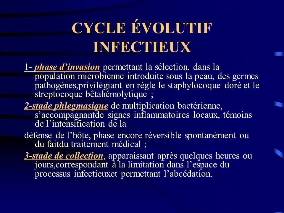 CYCLE ÉVOLUTIF INFECTIEUX 1- phase dinvasion permettant la sélection, dans la population microbienne introduite sous la peau, des germes pathogènes,pr