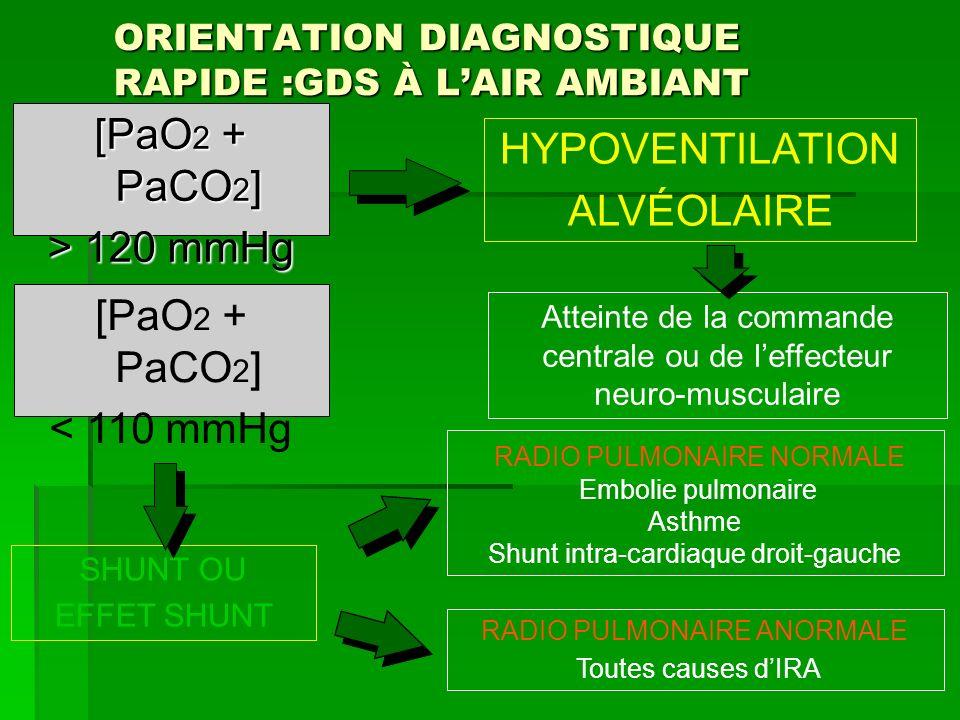 ORIENTATION DIAGNOSTIQUE RAPIDE :GDS À LAIR AMBIANT [PaO 2 + PaCO 2 ] > 120 mmHg [PaO 2 + PaCO 2 ] < 110 mmHg HYPOVENTILATION ALVÉOLAIRE SHUNT OU EFFE