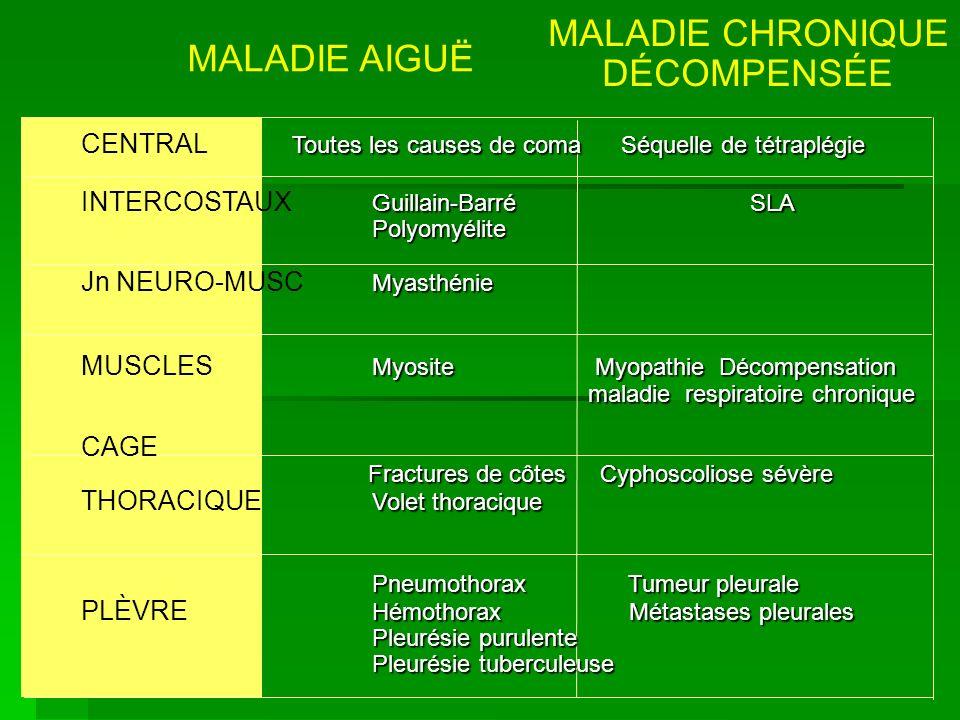 MALADIE CHRONIQUE DÉCOMPENSÉE Toutes les causes de coma Séquelle de tétraplégie CENTRAL Toutes les causes de coma Séquelle de tétraplégie Guillain-Bar