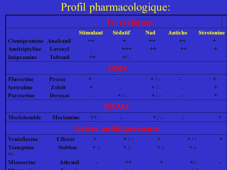 Profil pharmacologique: Tri cycliques Stimulant Sédatif Nad Anticho Sérotonine Clomipramine Anafranil ++ + ++ ++ + Amitriptyline Laroxyl - +++ ++ ++ +