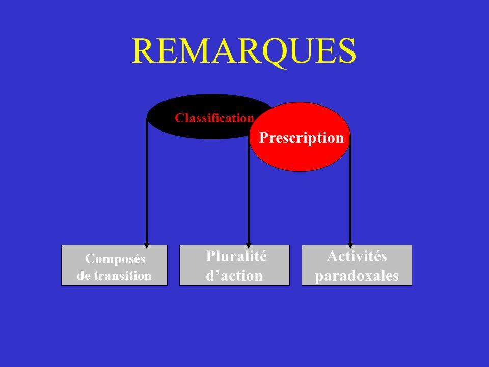 REMARQUES Classification Prescription Composés de transition Pluralité daction Activités paradoxales