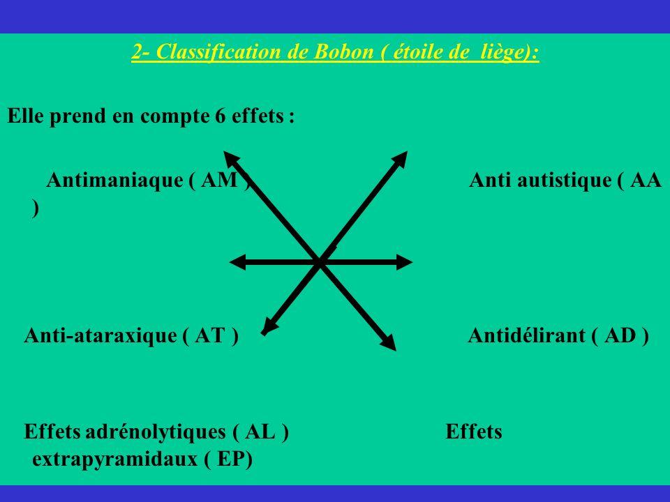 2- Classification de Bobon ( étoile de liège): Elle prend en compte 6 effets : Antimaniaque ( AM ) Anti autistique ( AA ) Anti-ataraxique ( AT ) Antid