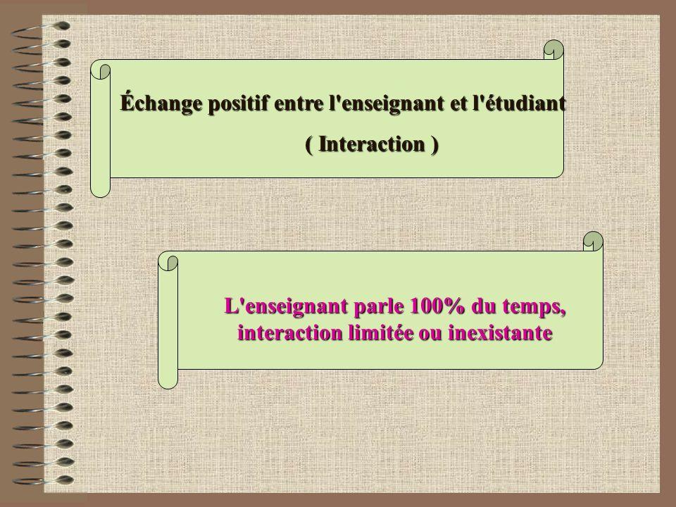L'enseignant parle 100% du temps, interaction limitée ou inexistante Échange positif entre l'enseignant et l'étudiant ( Interaction )