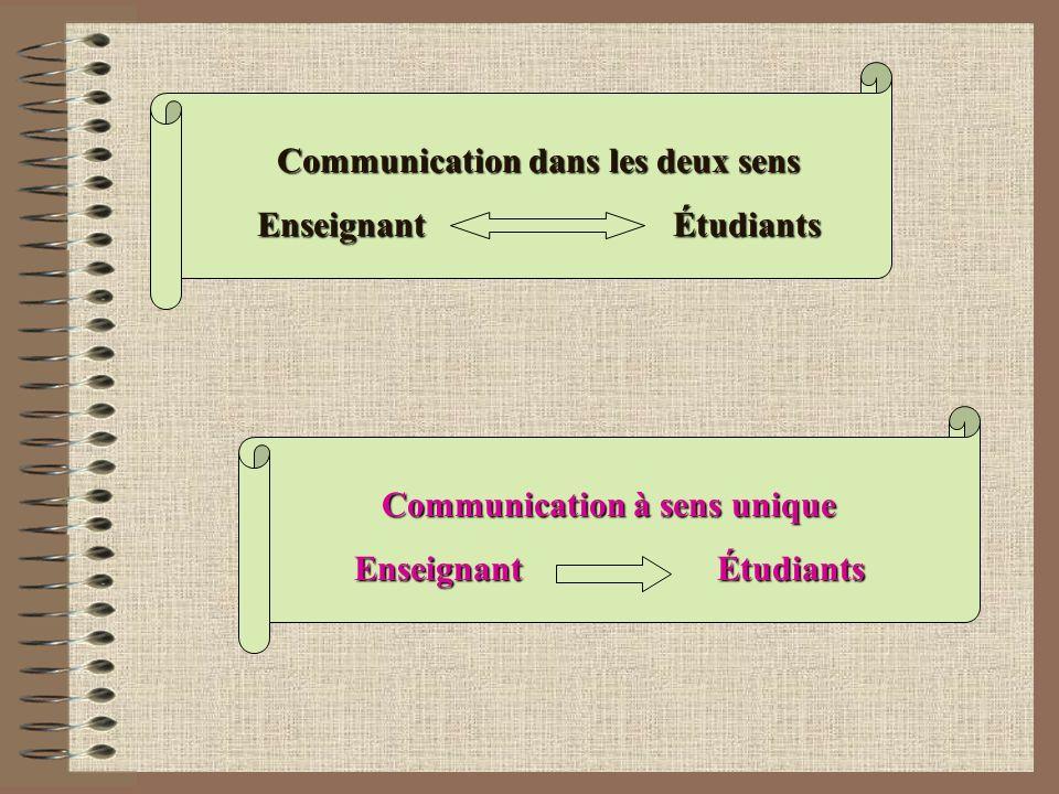 Communication à sens unique Enseignant Étudiants Communication dans les deux sens Enseignant Étudiants