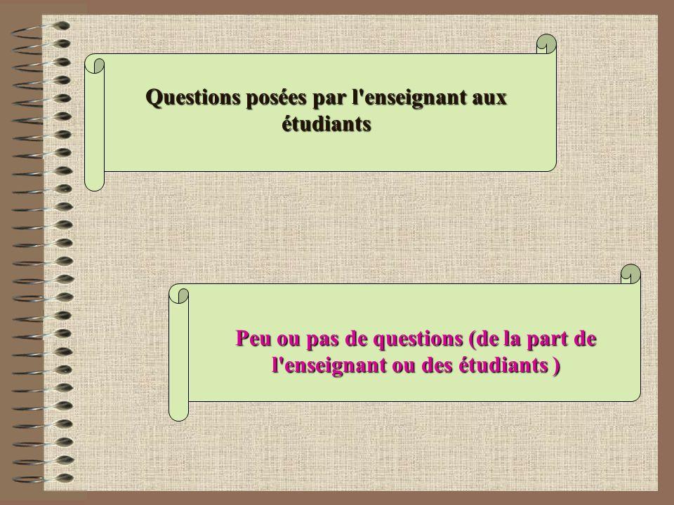 Peu ou pas de questions (de la part de l'enseignant ou des étudiants ) Questions posées par l'enseignant aux étudiants