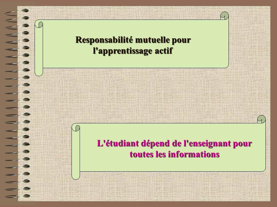 L'étudiant dépend de l'enseignant pour toutes les informations Responsabilité mutuelle pour l'apprentissage actif