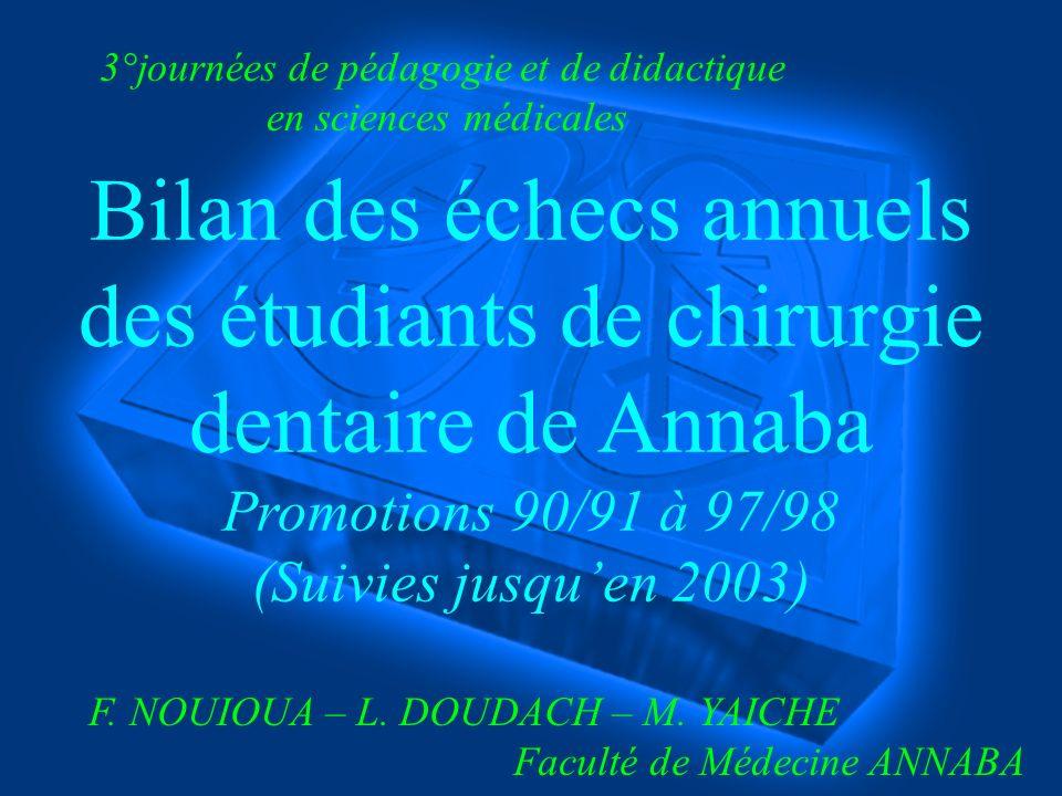 Bilan des échecs annuels des étudiants de chirurgie dentaire de Annaba Promotions 90/91 à 97/98 (Suivies jusquen 2003) 3°journées de pédagogie et de didactique en sciences médicales F.