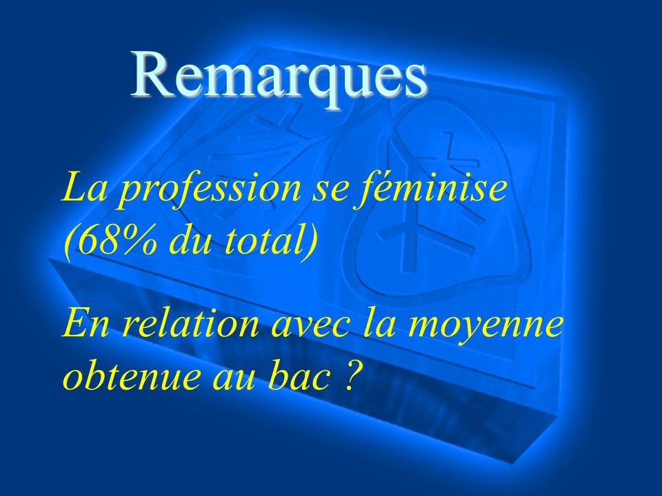 La profession se féminise (68% du total) En relation avec la moyenne obtenue au bac Remarques