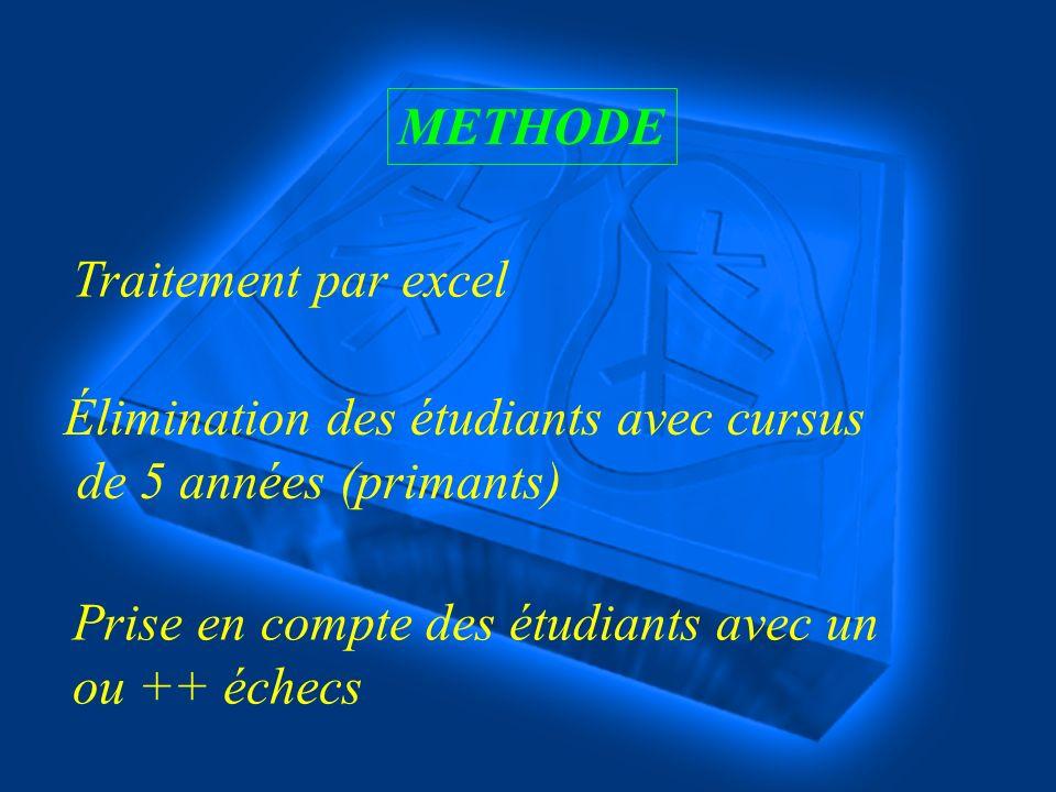 METHODE Traitement par excel Élimination des étudiants avec cursus de 5 années (primants) Prise en compte des étudiants avec un ou ++ échecs