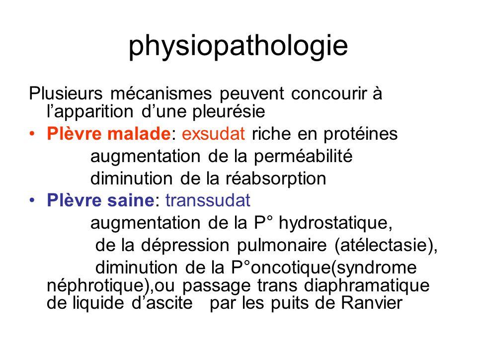 physiopathologie Plusieurs mécanismes peuvent concourir à lapparition dune pleurésie Plèvre malade: exsudat riche en protéines augmentation de la perm