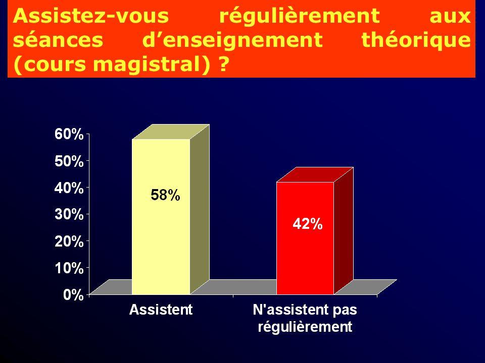 Assistez-vous régulièrement aux séances denseignement théorique (cours magistral) ?