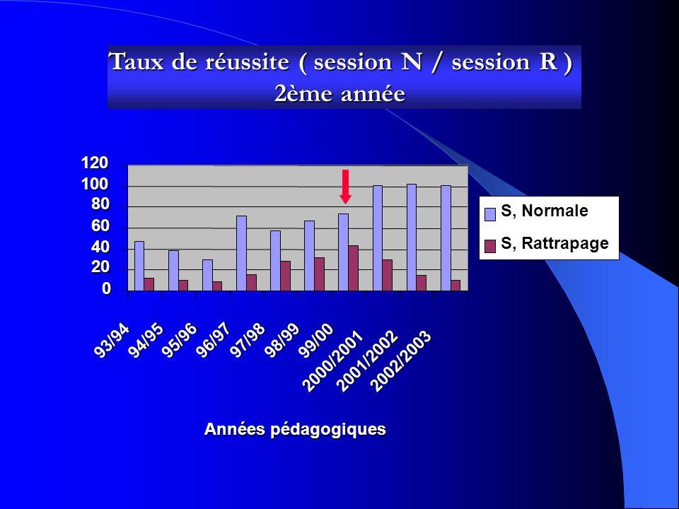 Taux de réussite ( session N / session R ) 1ère année 0 20 40 60 80 100 12014093/9494/9595/9696/9797/98 98/99 99/00 2000/20012001/2002 2002/2003 Années pédagogiques S, Normale S, Rattrapage