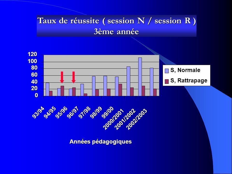 Taux de réussite ( session N / session R ) 2ème année 0 20 40 60 80 10012093/94 94/95 95/96 96/9797/9898/99 99/00 2000/2001 2001/2002 2002/2003 Années
