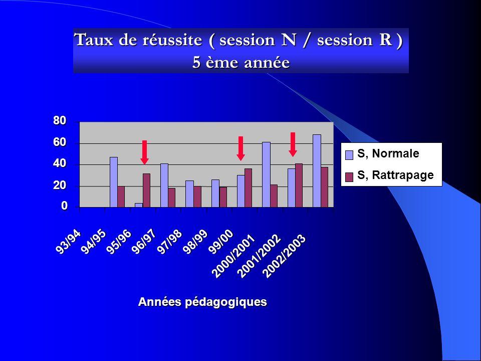 Taux de réussite ( session N / session R ) 4ème année 0 20 40 60 80 10012093/9494/9595/9696/9797/9898/99 99/00 2000/20012001/20022002/2003 Années pédagogiques S, Normale S, Rattrapage