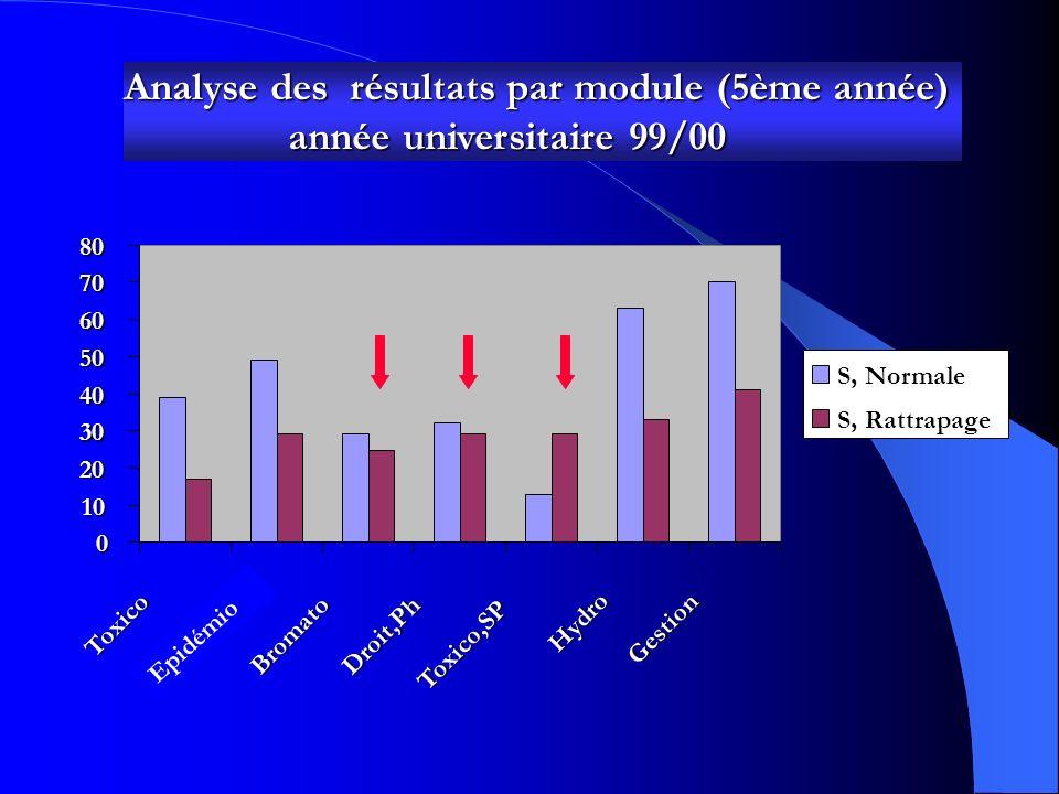Analyse des résultats par module (5ème année) année universitaire 95/96 0 5 10 15 20 25 30 3540Toxico Bromato Droit,Ph Toxico,SP Hydro Gestion S, Norm