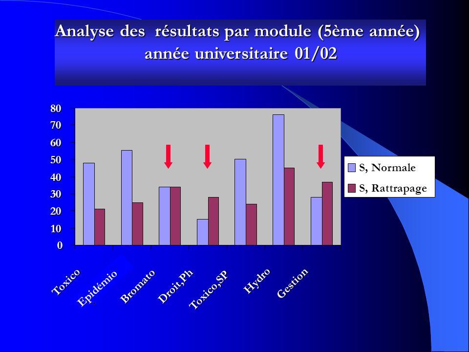Analyse des résultats par module (5ème année) année universitaire 99/00 année universitaire 99/00 0 10 20 30 40 50 60 7080Toxico Bromato Droit,Ph Toxi