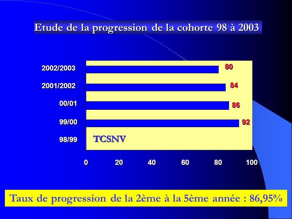 Analyse des résultats par module (5ème année) année universitaire 01/02 0 10 20 30 40 50 60 7080Toxico Bromato Droit,Ph Toxico,SP Hydro Gestion S, Nor