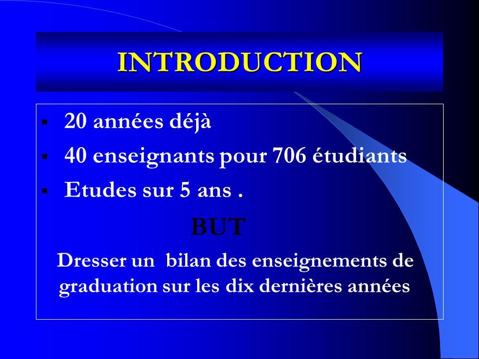 INTRODUCTION 20 années déjà 40 enseignants pour 706 étudiants Etudes sur 5 ans.