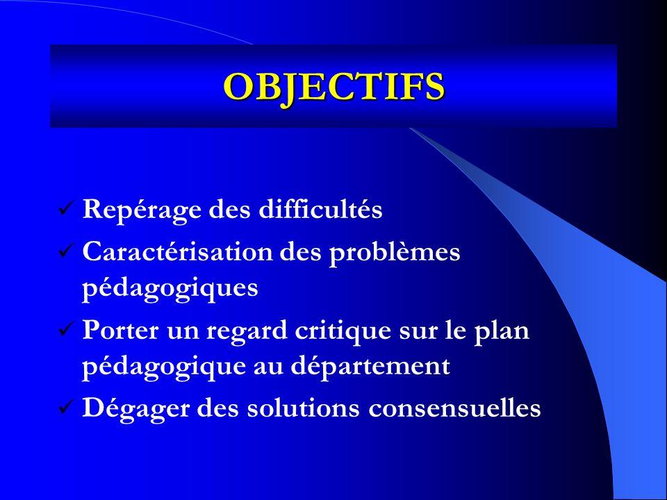 OBJECTIFS Repérage des difficultés Caractérisation des problèmes pédagogiques Porter un regard critique sur le plan pédagogique au département Dégager des solutions consensuelles