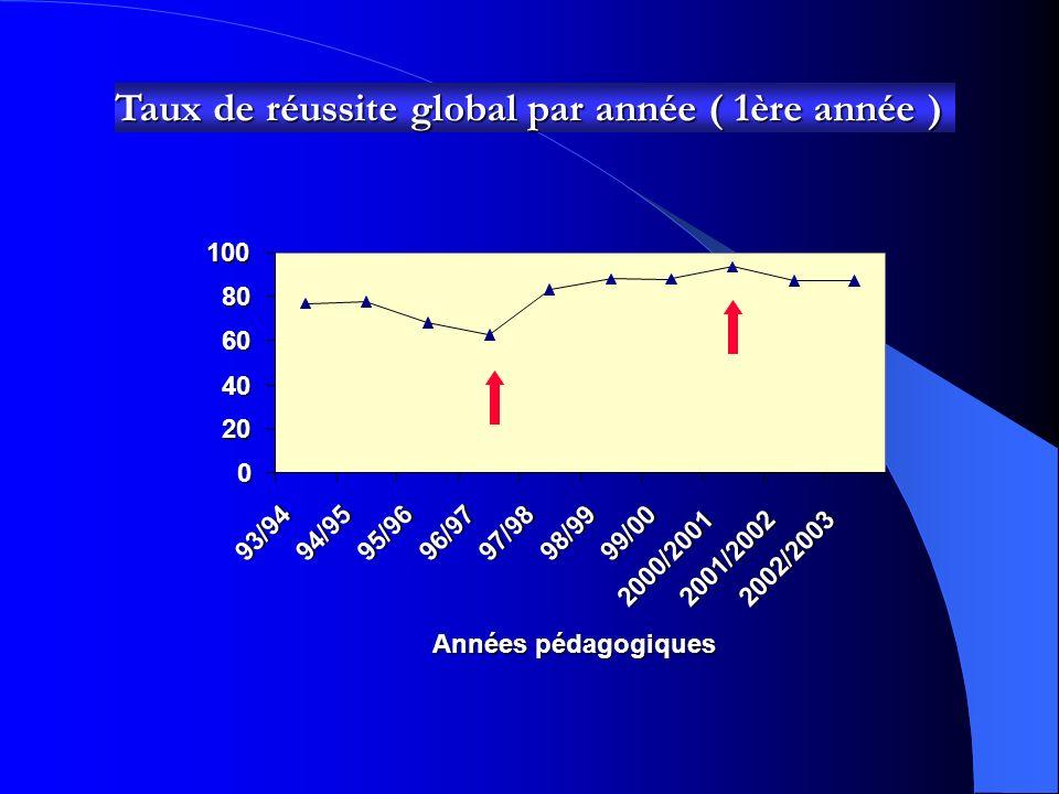 Taux de réussite global par année ( 1ère année ) 0 20 40 60 8010093/94 94/9595/96 96/97 97/98 98/99 99/00 2000/2001 2001/2002 2002/2003 Années pédagogiques