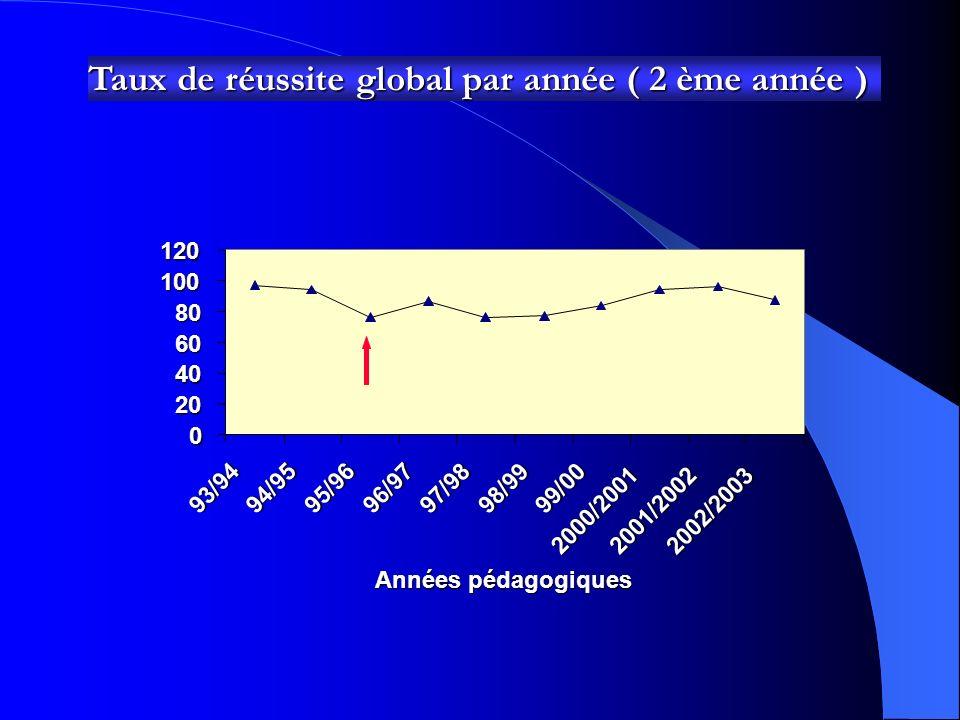 Taux de réussite global par année ( 1ère année ) 0 20 40 60 8010093/94 94/9595/96 96/97 97/98 98/99 99/00 2000/2001 2001/2002 2002/2003 Années pédagog