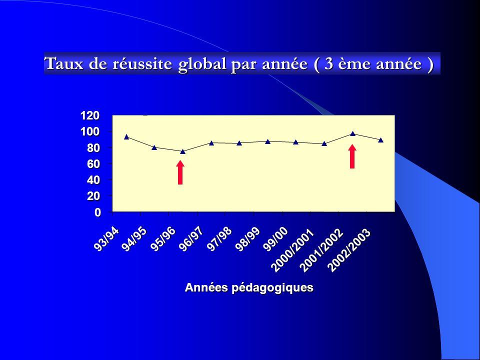 Taux de réussite global par année ( 3 ème année ) 0 20 40 60 80 10012093/94 94/95 95/96 96/97 97/98 98/99 99/00 2000/2001 2001/2002 2002/2003 Années pédagogiques