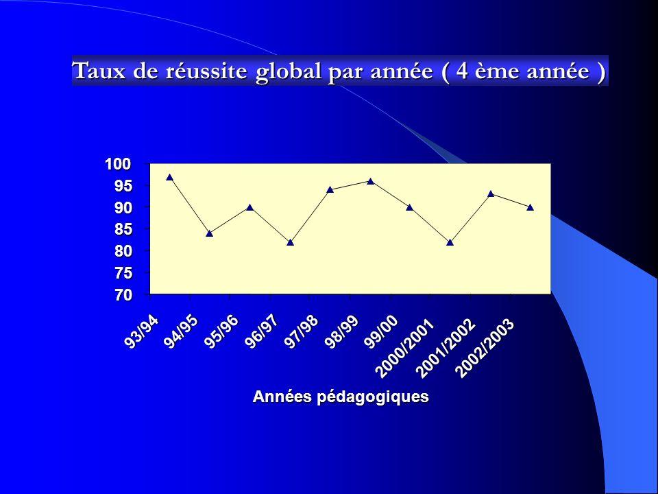 Taux de réussite global par année ( 4 ème année ) 70 75 80 85 90 9510093/9494/95 95/9696/9797/98 98/9999/00 2000/20012001/2002 2002/2003