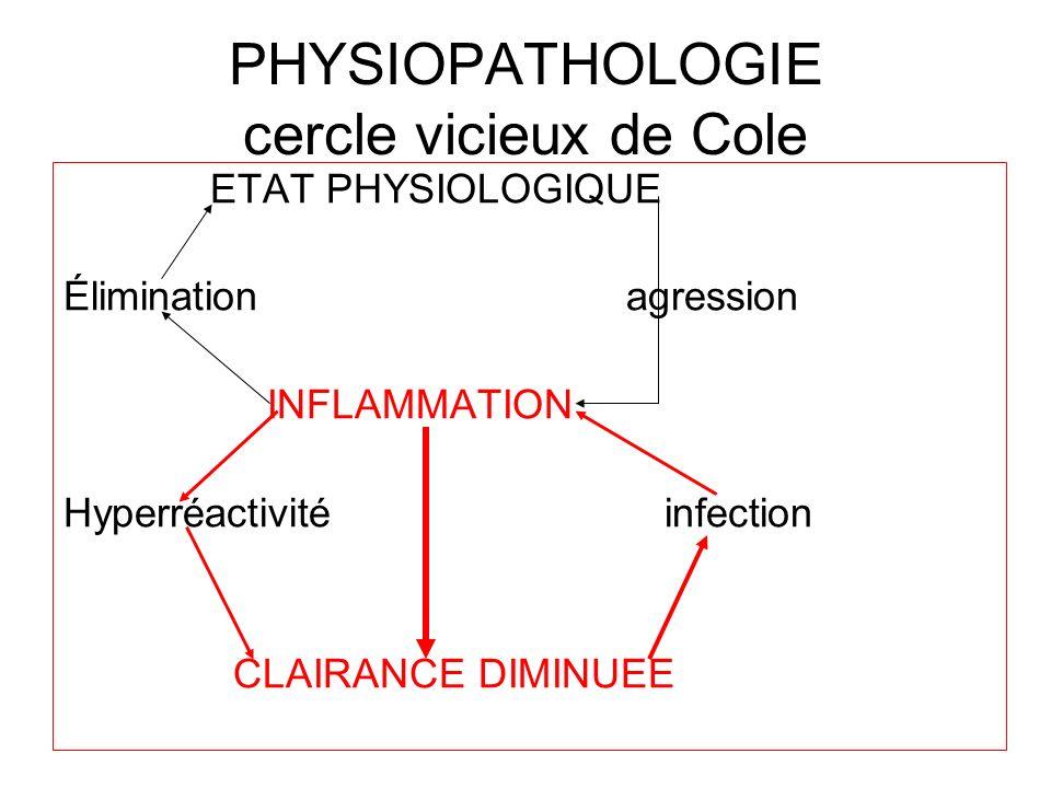 PHYSIOPATHOLOGIE cercle vicieux de Cole ETAT PHYSIOLOGIQUE Élimination agression INFLAMMATION Hyperréactivité infection CLAIRANCE DIMINUEE