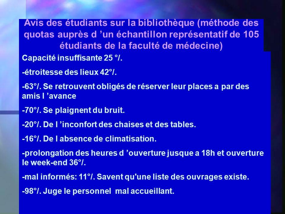 Avis des étudiants sur la bibliothèque (méthode des quotas auprès d un échantillon représentatif de 105 étudiants de la faculté de médecine) Capacité insuffisante 25 °/.