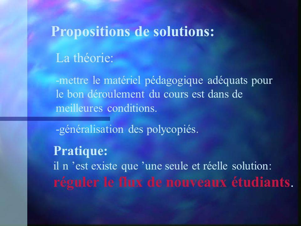 Propositions de solutions: La théorie: -mettre le matériel pédagogique adéquats pour le bon déroulement du cours est dans de meilleures conditions.