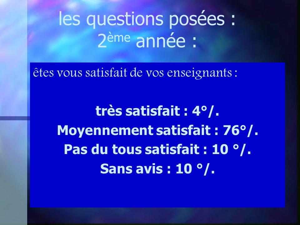 les questions posées : 2 ème année : êtes vous satisfait de vos enseignants : très satisfait : 4°/.