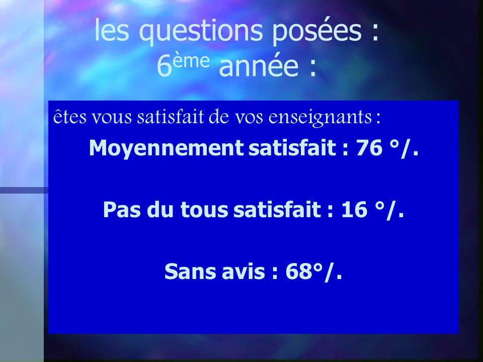 les questions posées : 6 ème année : êtes vous satisfait de vos enseignants : Moyennement satisfait : 76 °/.
